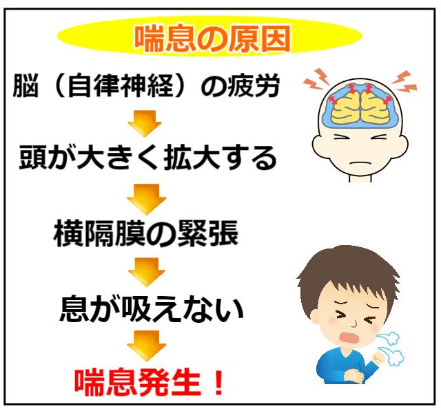 喘息の原因