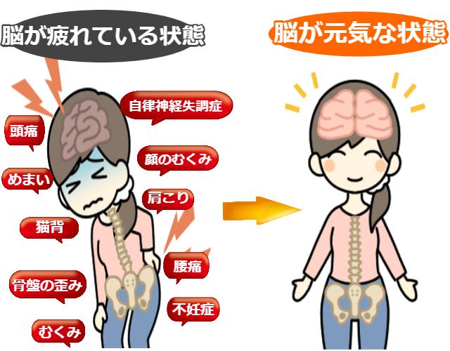 脳が疲れている状態 脳が元気な状態