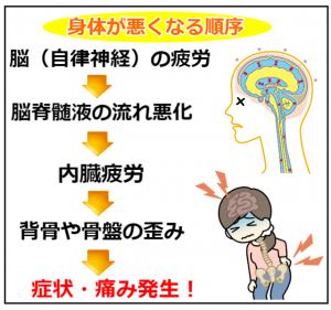 悪くなる流れ (2)